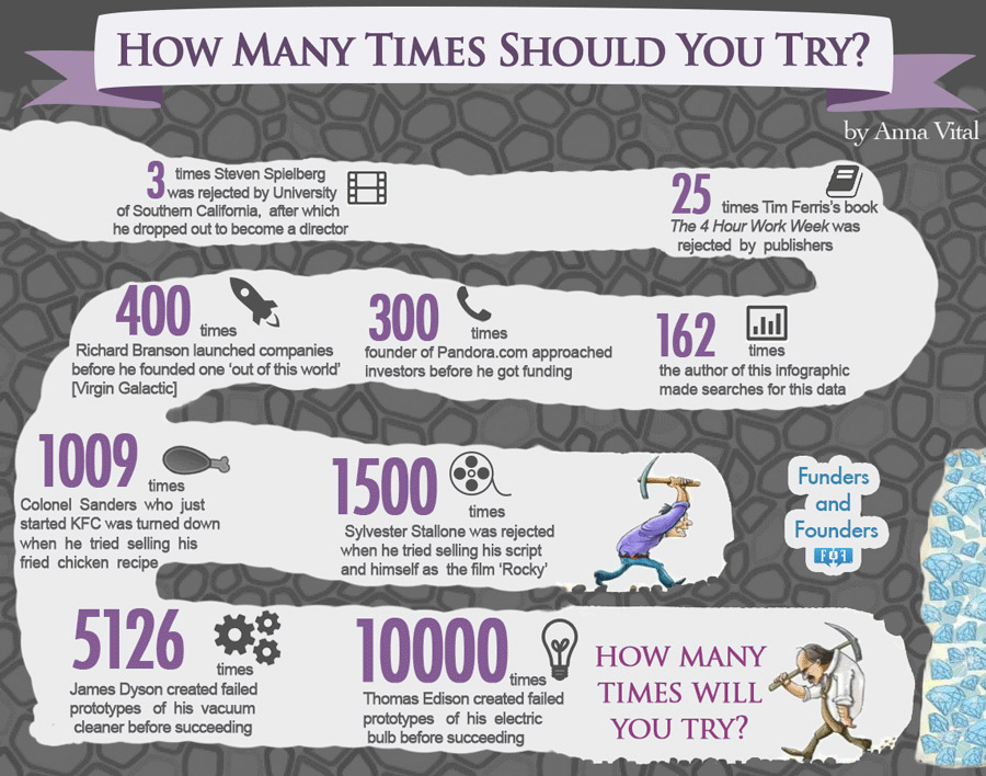 count-how-many-times-these-business-leaders-tried-before-succeeded
