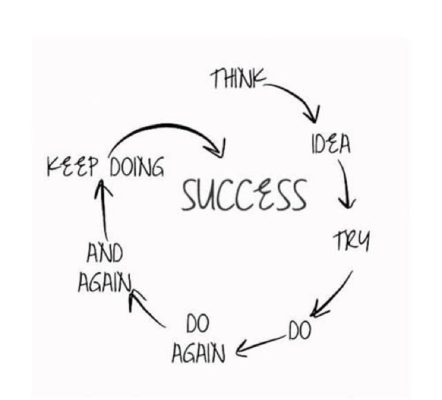 1924912 350025095136100 1855141253 n Think. Try. Do. Do Again. Keep Doing. Success!